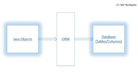 orm_diagram
